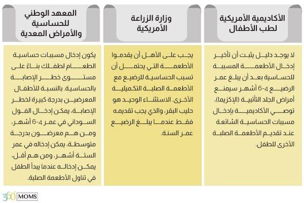جدول آراء الخبراء عن إدخال الأطعمة المسببة للحساسية
